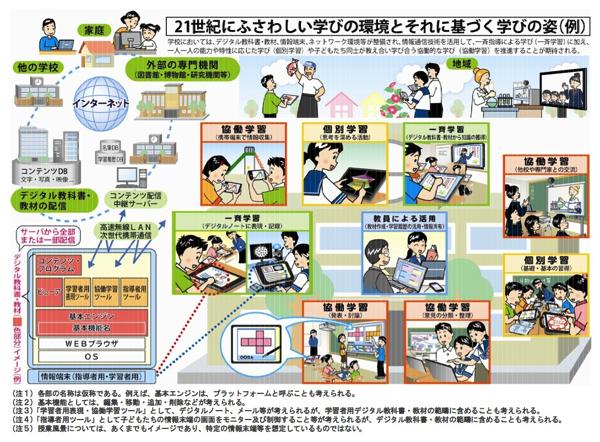 21世紀にふさわしい学びの環境とそれに基づく学びの姿(例)